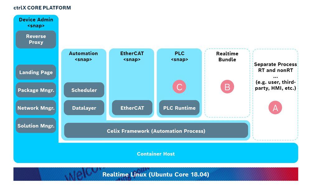 DC-AE_ctrlX_CORE_Platform_SDK_202101.jpg